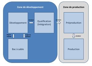 Cycle de développement SIGIF